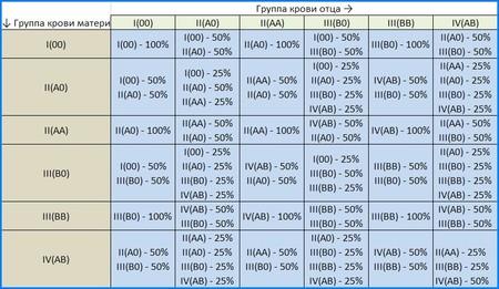 Табличка наследования группы крови и резус-фактора.
