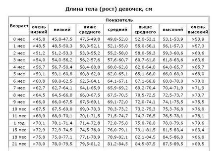 Таблица роста и веса.
