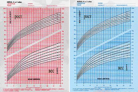график набора веса ребенка до года
