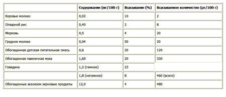 Гемоглобин в 5 месяцев